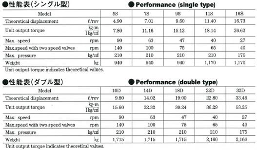 日鋼MC型・油圧モータ性能表
