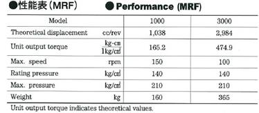 日鋼MRF型・油圧モータ性能表