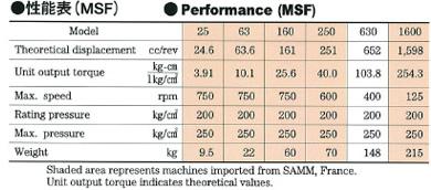 日鋼サーム型・油圧モータ性能表