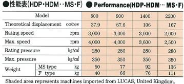 日鋼ルーカス型・油圧ポンプ・モータ(HDシリーズ)性能表