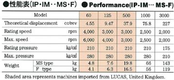 日鋼ルーカス型・油圧ポンプ・モータ(PMシリーズ)性能表